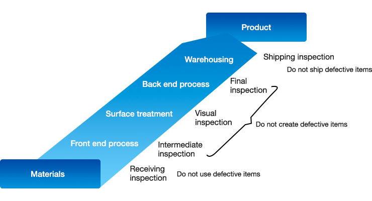 Production and shipping quality control