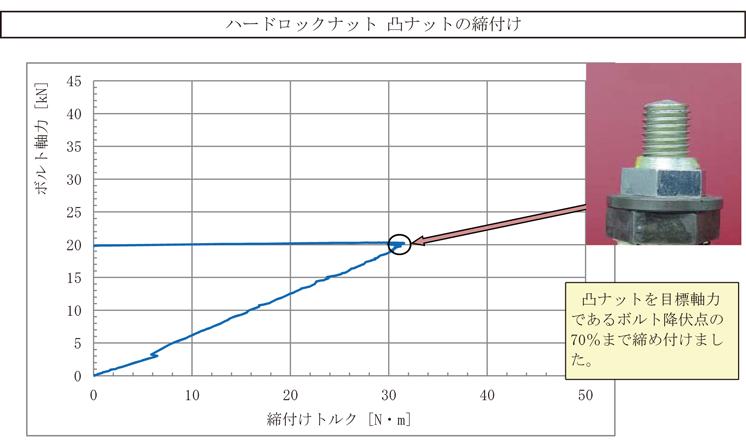 tighten_01