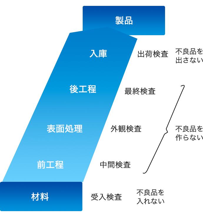 製造・出荷プロセスの品質管理